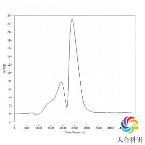 全自动化学吸附分析(ChemStar)