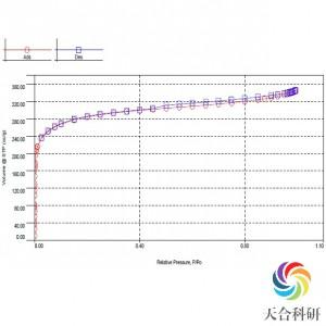 全自动气体吸附分析(Autosorb-IQ)