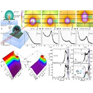 小角X射线散射分析