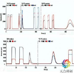 稳定同位素比质谱测试