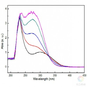 紫外光谱分析