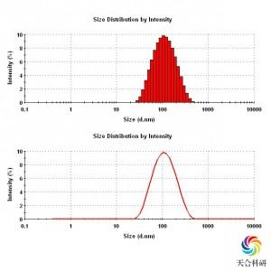 纳米粒度及Zeta电位分析